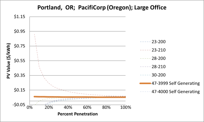 File:SVLargeOffice Portland OR PacifiCorp (Oregon).png