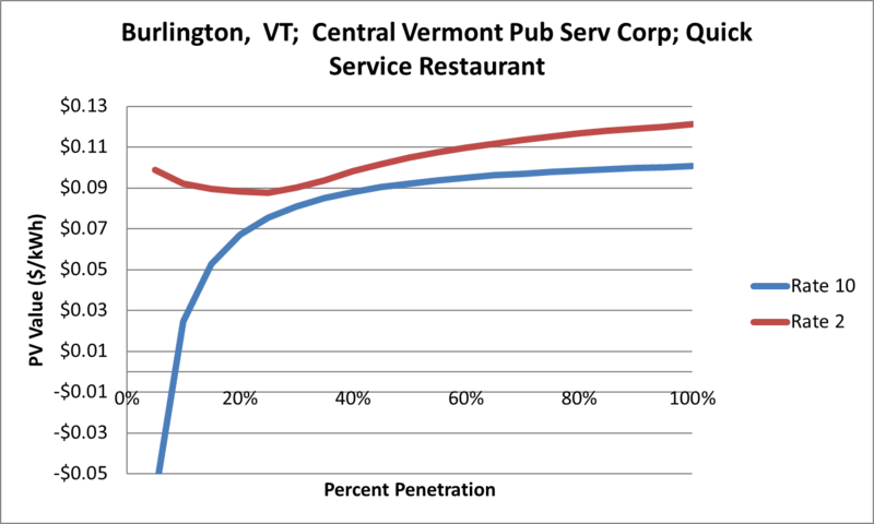 File:SVQuickServiceRestaurant Burlington VT Central Vermont Pub Serv Corp.png