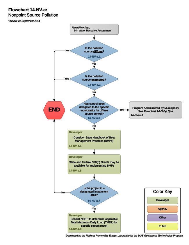 14NVANonpointSourcePollution.pdf