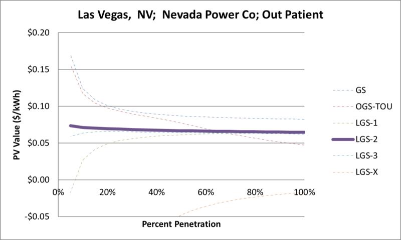 File:SVOutPatient Las Vegas NV Nevada Power Co.png