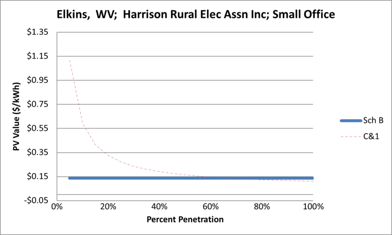 File:SVSmallOffice Elkins WV Harrison Rural Elec Assn Inc.png