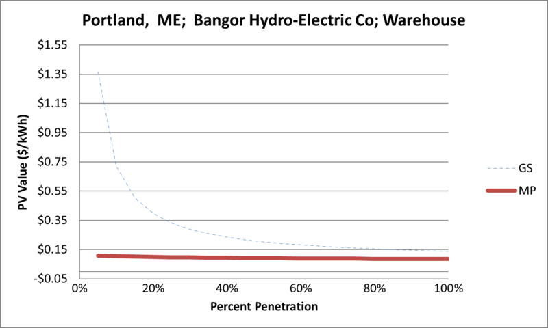 File:SVWarehouse Portland ME Bangor Hydro-Electric Co.png