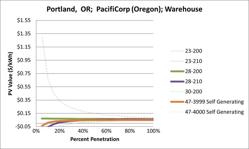 File:SVWarehouse Portland OR PacifiCorp (Oregon).png
