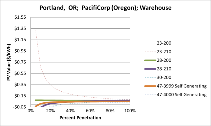 File:SVWarehouse Portland OR PacifiCorp (Oregon).png