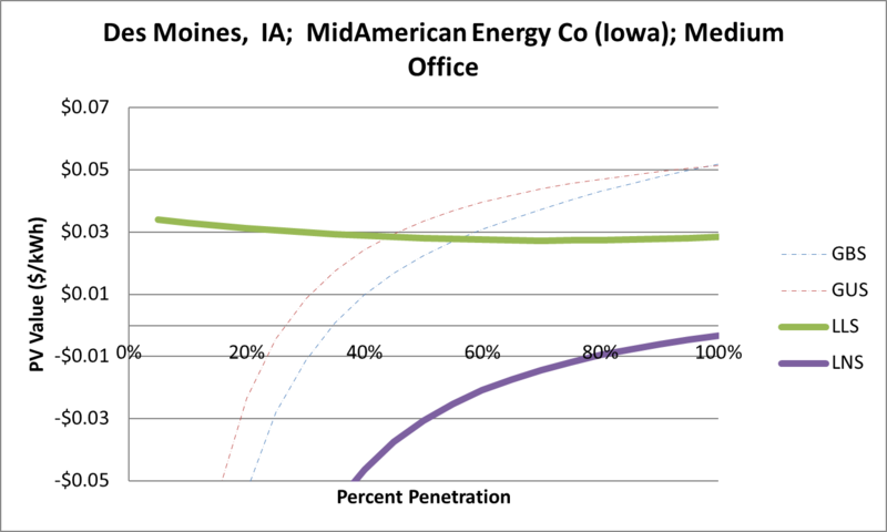 File:SVMediumOffice Des Moines IA MidAmerican Energy Co (Iowa).png