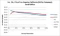 SVSmallOffice LA CA City of Los Angeles California (Utility Company).png