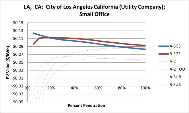 File:SVSmallOffice LA CA City of Los Angeles California (Utility Company).png