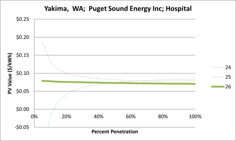 File:SVHospital Yakima WA Puget Sound Energy Inc.png