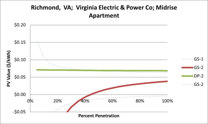 File:SVMidriseApartment Richmond VA Virginia Electric & Power Co.png