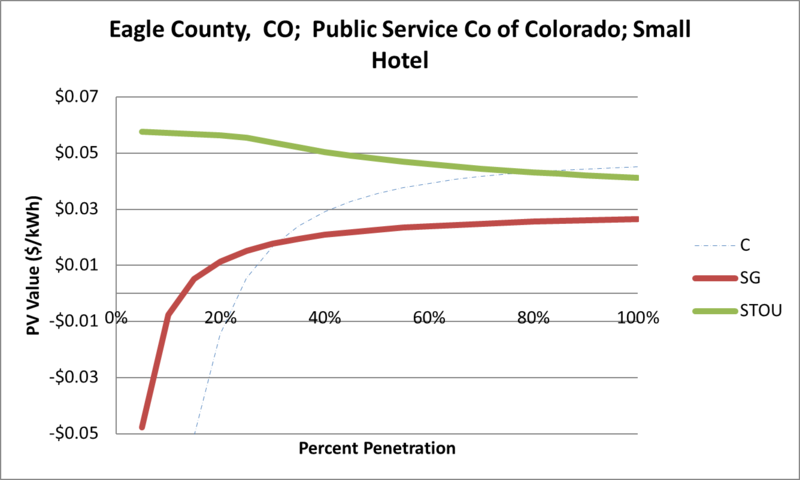 File:SVSmallHotel Eagle County CO Public Service Co of Colorado.png