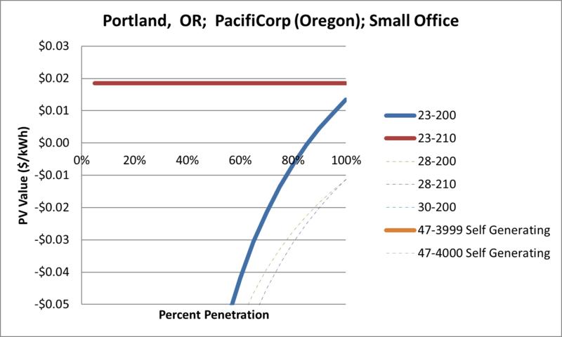 File:SVSmallOffice Portland OR PacifiCorp (Oregon).png