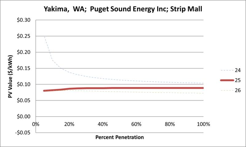File:SVStripMall Yakima WA Puget Sound Energy Inc.png