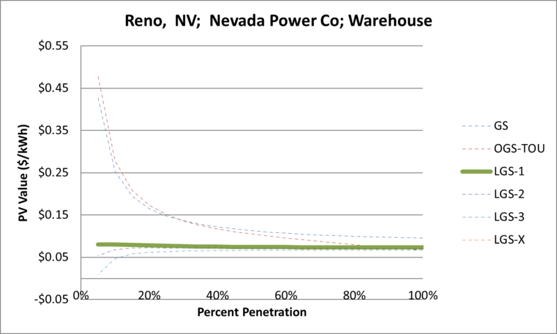 File:SVWarehouse Reno NV Nevada Power Co.png