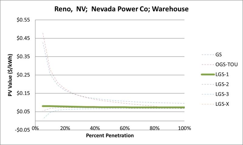 File:SVWarehouse Reno NV Nevada Power Co.png