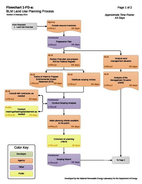 File:Solar 01-FD-a - BLM Land Use Planning.pdf
