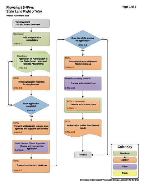 File:3-NV-e - State Land Right of Way.pdf