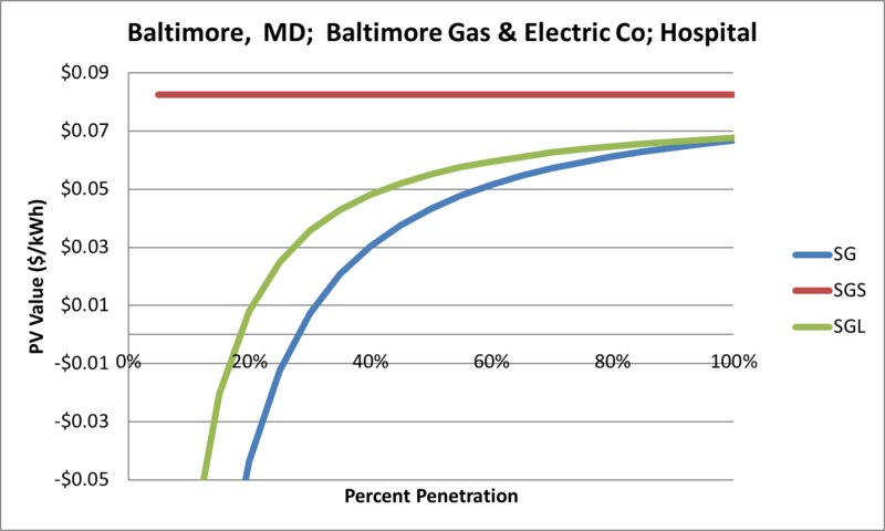 File:SVHospital Baltimore MD Baltimore Gas & Electric Co.png