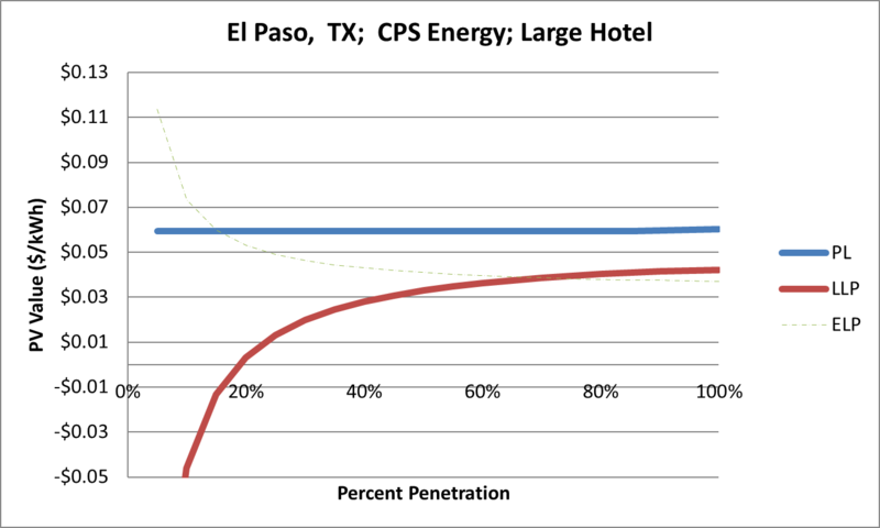 File:SVLargeHotel El Paso TX CPS Energy.png