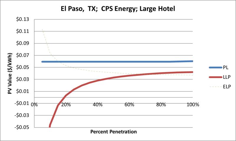 File:SVLargeHotel El Paso TX CPS Energy.png