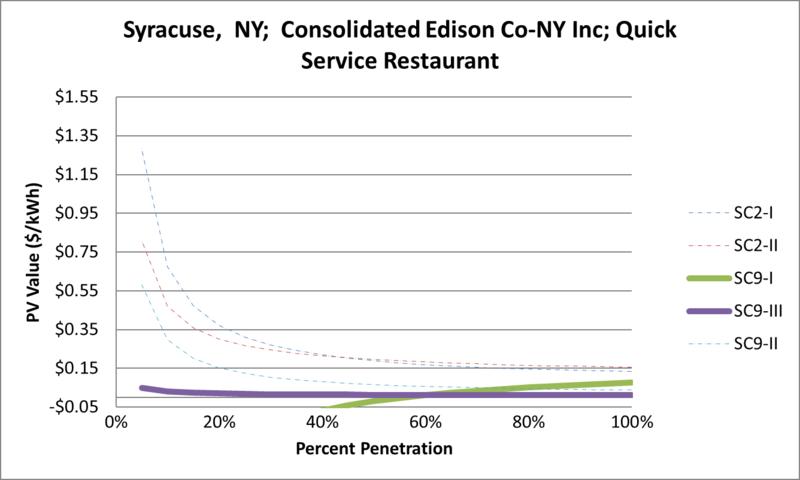 File:SVQuickServiceRestaurant Syracuse NY Consolidated Edison Co-NY Inc.png