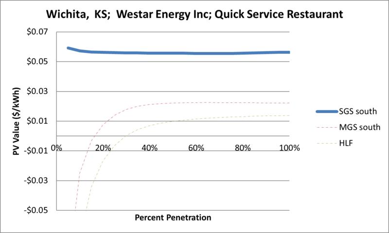 File:SVQuickServiceRestaurant Wichita KS Westar Energy Inc.png