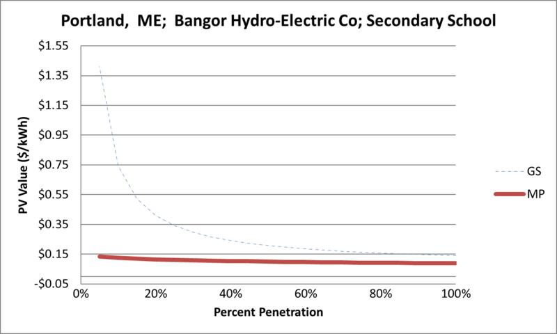 File:SVSecondarySchool Portland ME Bangor Hydro-Electric Co.png