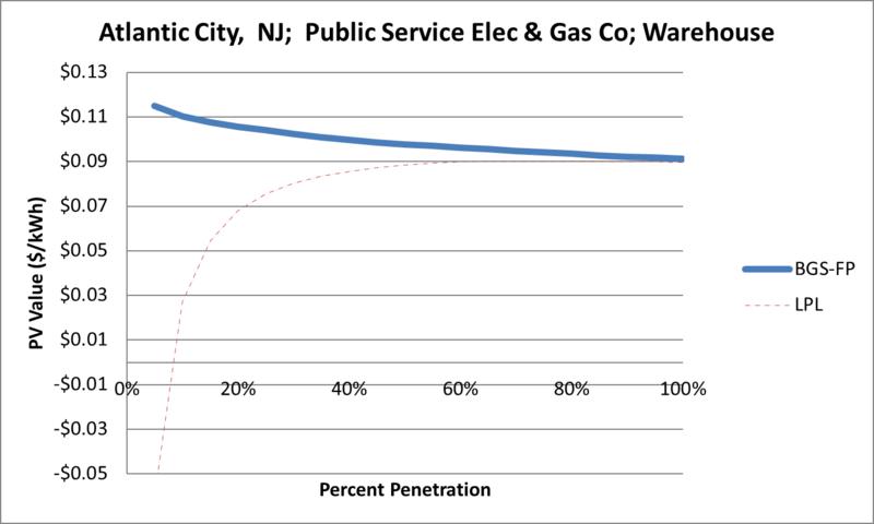 File:SVWarehouse Atlantic City NJ Public Service Elec & Gas Co.png
