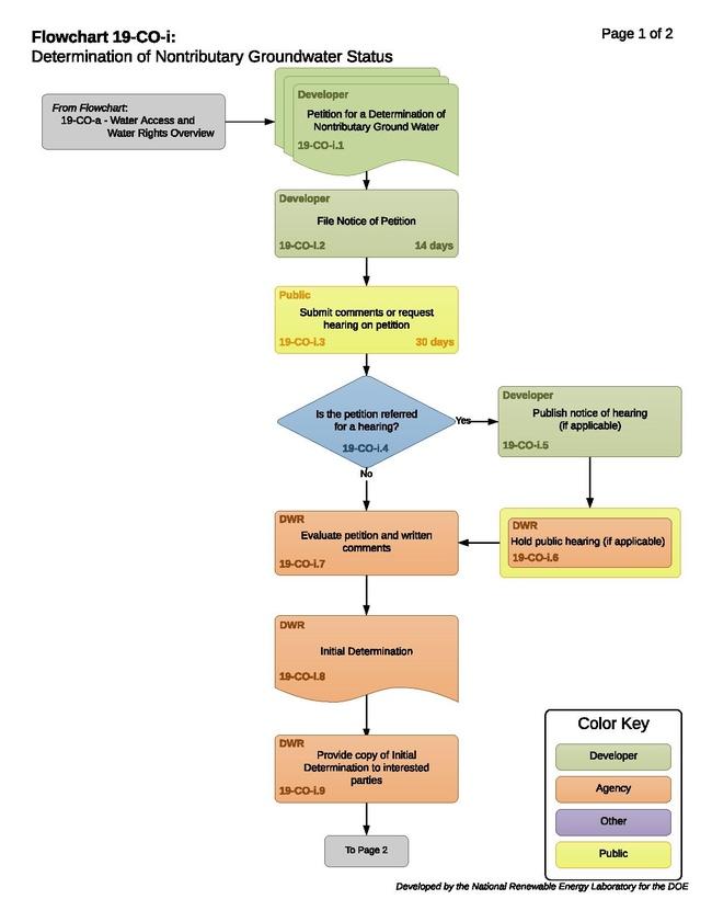 19COIDeterminationOfNontributaryGroundWaterStatus.pdf