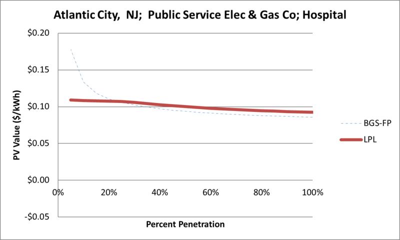File:SVHospital Atlantic City NJ Public Service Elec & Gas Co.png
