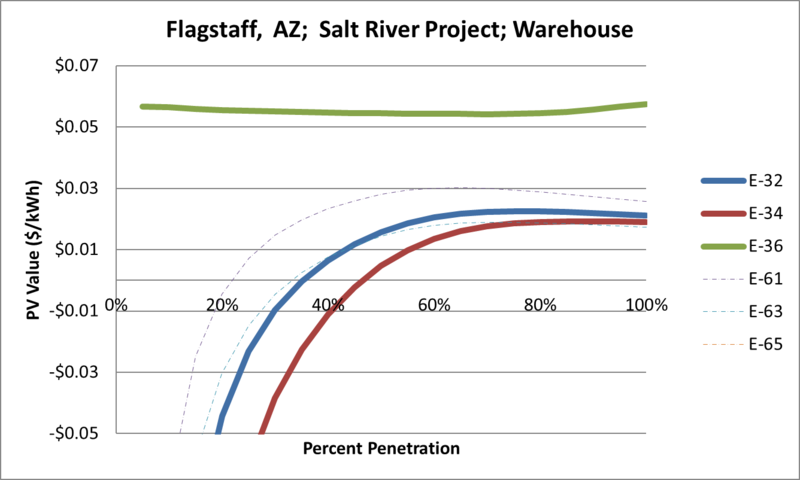 File:SVWarehouse Flagstaff AZ Salt River Project.png