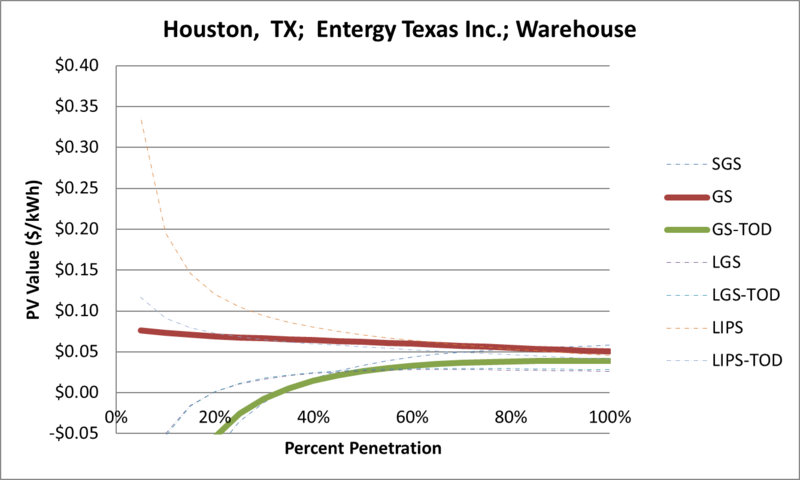 File:SVWarehouse Houston TX Entergy Texas Inc..png