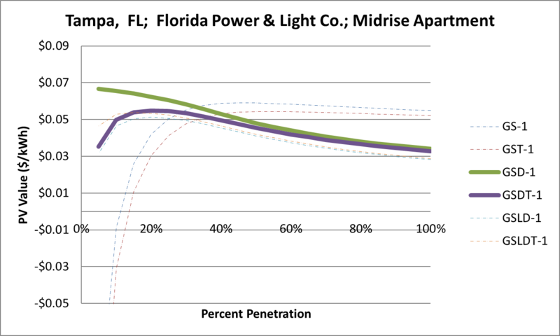 File:SVMidriseApartment Tampa FL Florida Power & Light Co..png