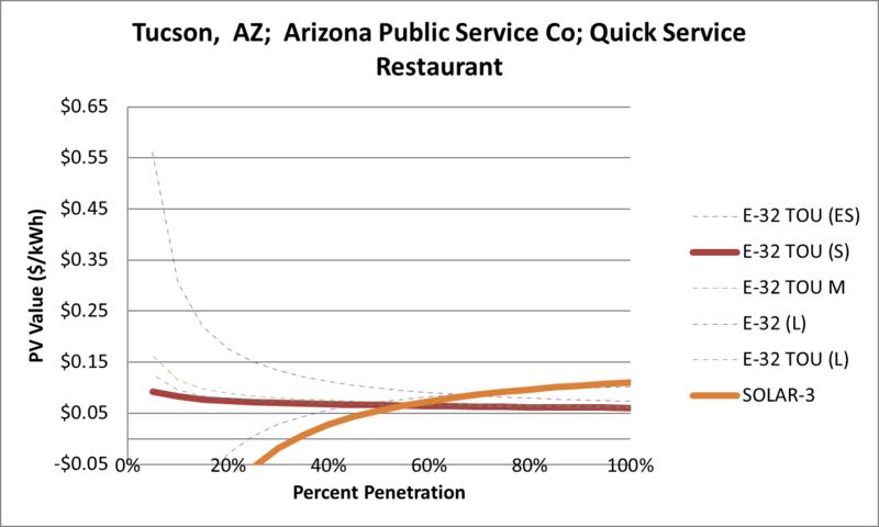 File:SVQuickServiceRestaurant Tucson AZ Arizona Public Service Co.png