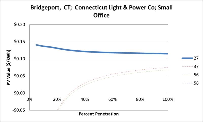 File:SVSmallOffice Bridgeport CT Connecticut Light & Power Co.png