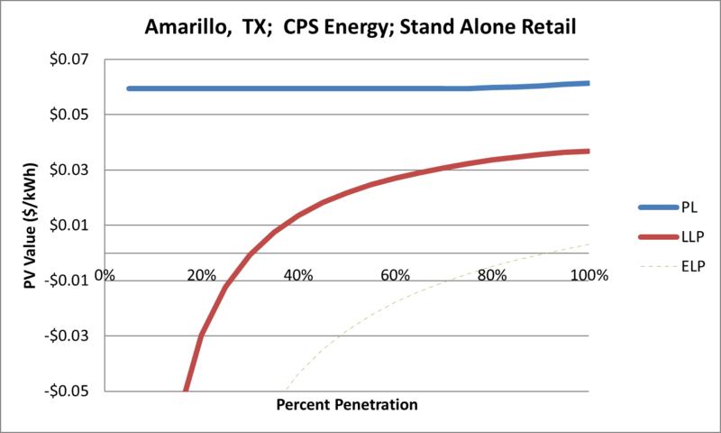 File:SVStandAloneRetail Amarillo TX CPS Energy.png