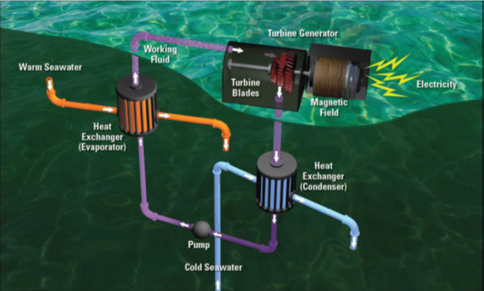 Ocean thermal energy conversion schematic