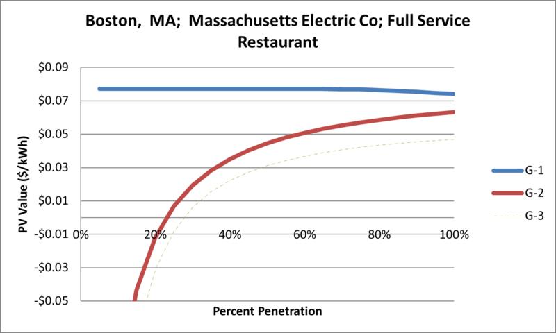 File:SVFullServiceRestaurant Boston MA Massachusetts Electric Co.png