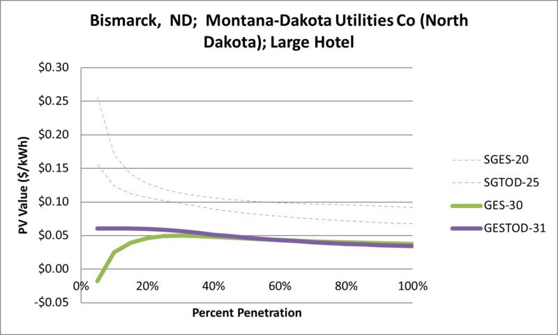 File:SVLargeHotel Bismarck ND Montana-Dakota Utilities Co (North Dakota).png