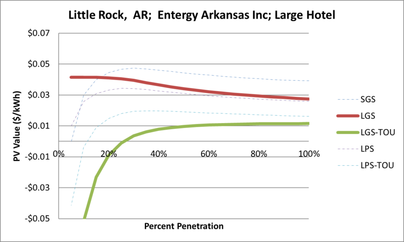 File:SVLargeHotel Little Rock AR Entergy Arkansas Inc.png