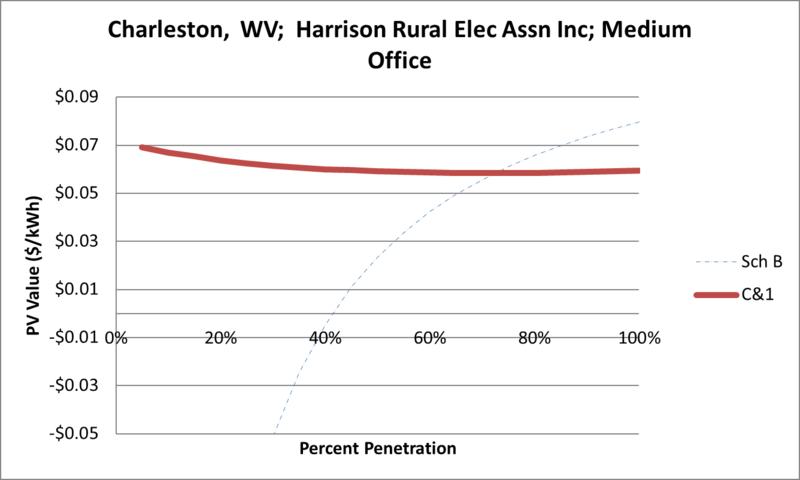 File:SVMediumOffice Charleston WV Harrison Rural Elec Assn Inc.png