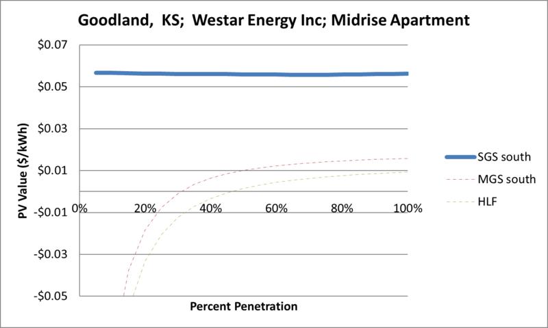 File:SVMidriseApartment Goodland KS Westar Energy Inc.png
