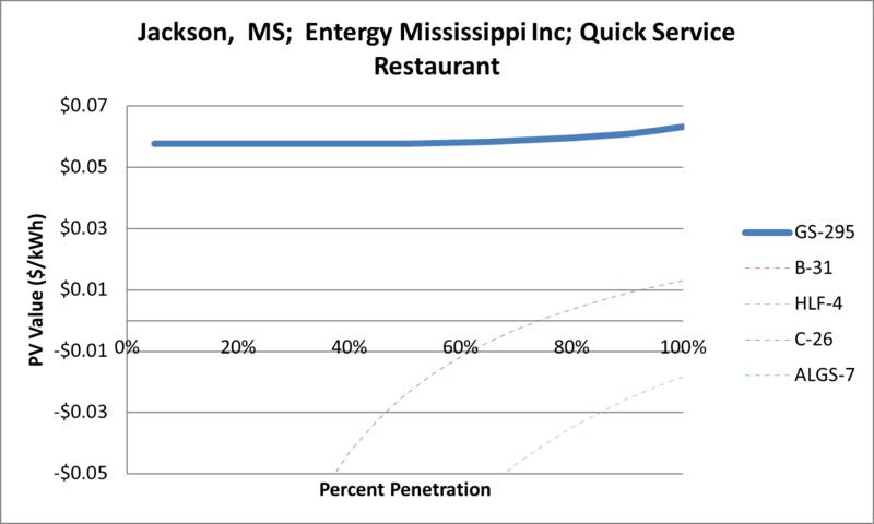 File:SVQuickServiceRestaurant Jackson MS Entergy Mississippi Inc.png
