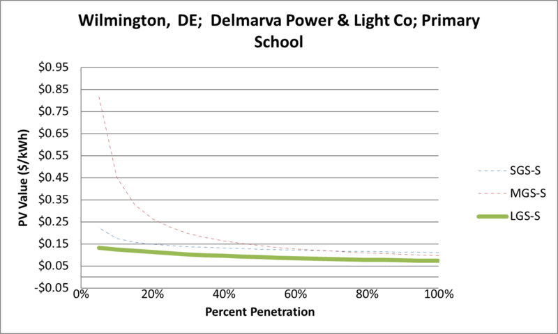 File:SVPrimarySchool Wilmington DE Delmarva Power & Light Co.png