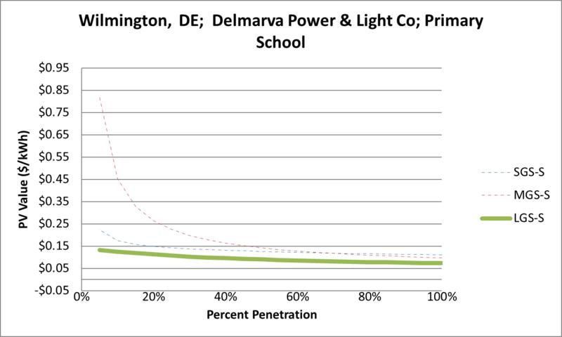 File:SVPrimarySchool Wilmington DE Delmarva Power & Light Co.png