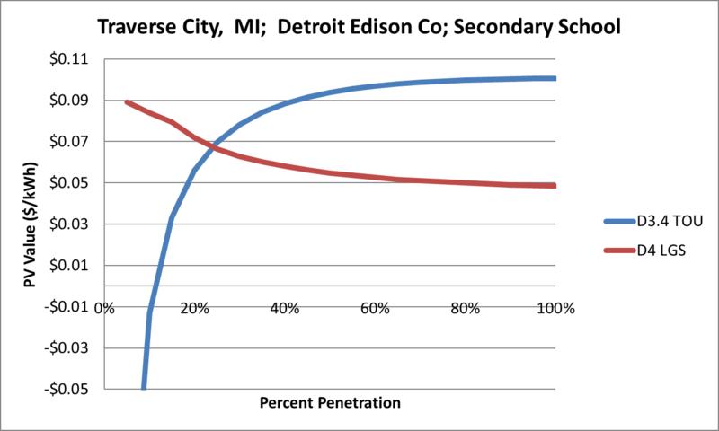 File:SVSecondarySchool Traverse City MI Detroit Edison Co.png
