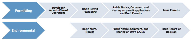 File:Timeline for NEPA and Alaska State Permitting Process.png