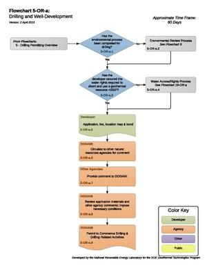 05ORADrillingAndWellDevelopment.pdf