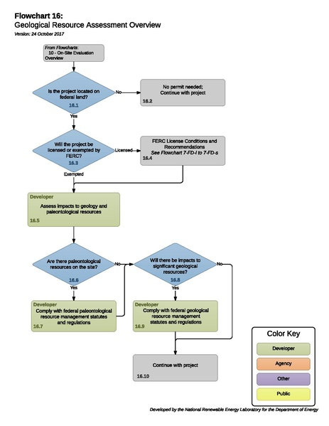 File:Hydro 16 - Geological Resource Assessment Process.pdf