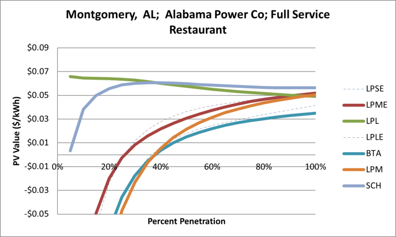 File:SVFullServiceRestaurant Montgomery AL Alabama Power Co.png