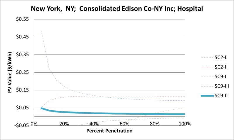 File:SVHospital New York NY Consolidated Edison Co-NY Inc.png